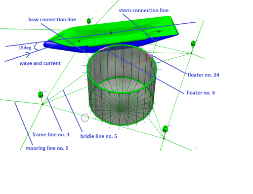 Simulation of coupled fish cage and well boat